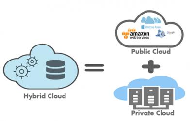 Hybrid Cloud = The Future of Web Hosting?